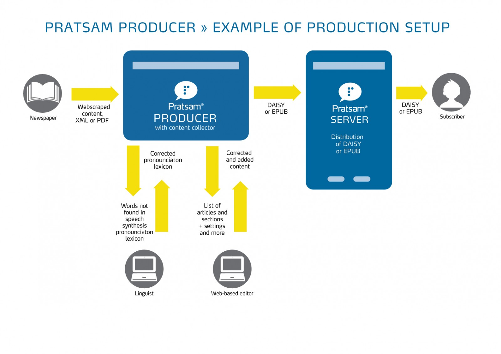 Pratsam Producer graphical overview